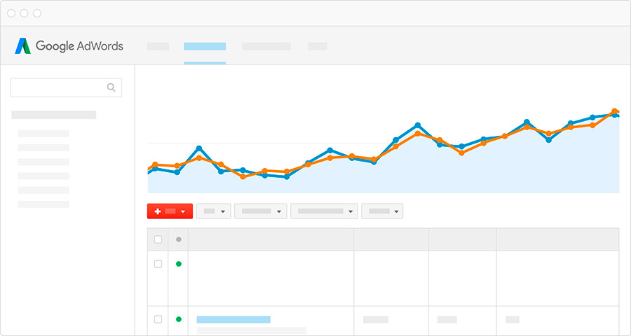 Grafico Adwords
