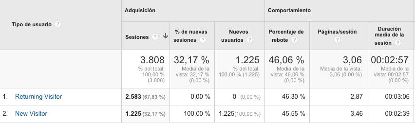 Registro analytics